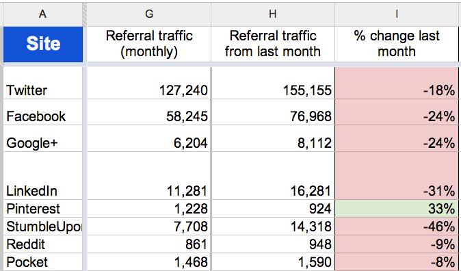 June social traffic