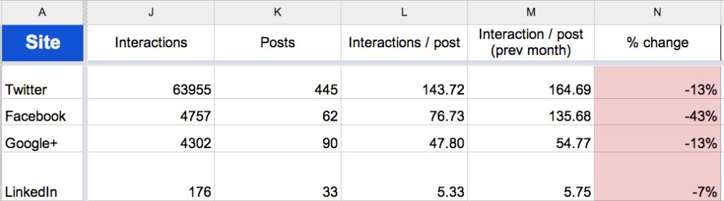 June social interactions