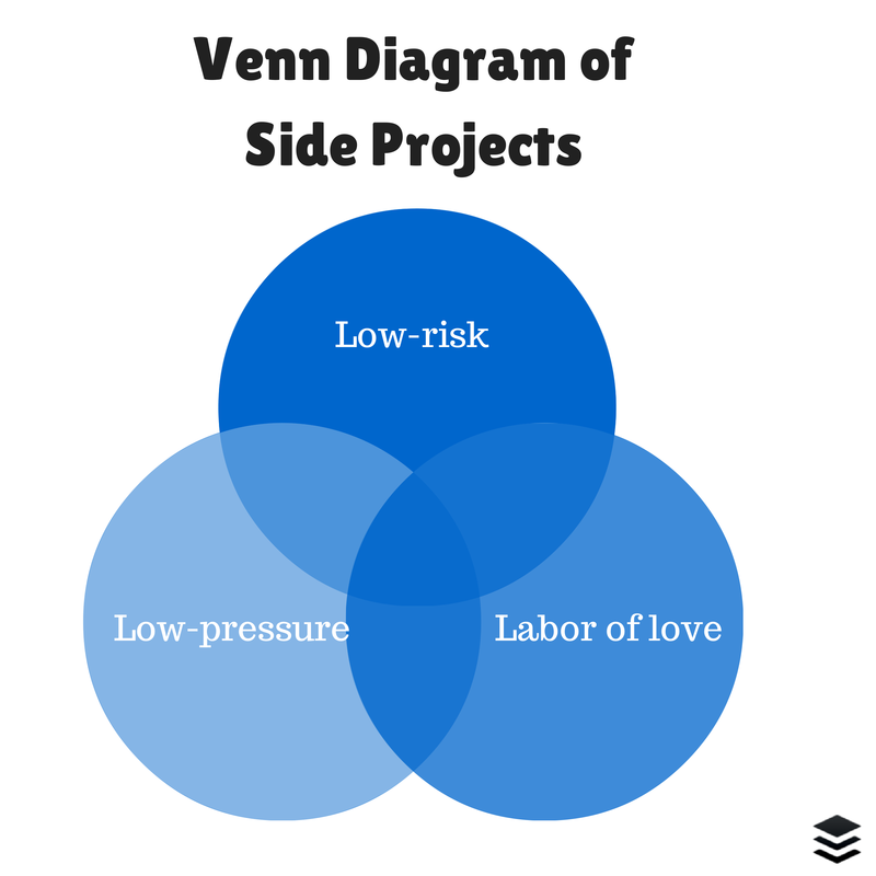 Venn diagram of side projects