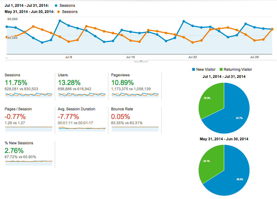 Buffer July 2014 blog traffic