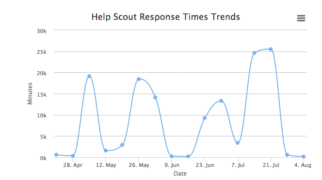 trend graphs for our support stats