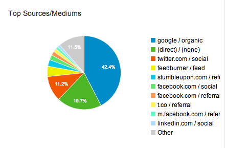July 2014 blog referrals
