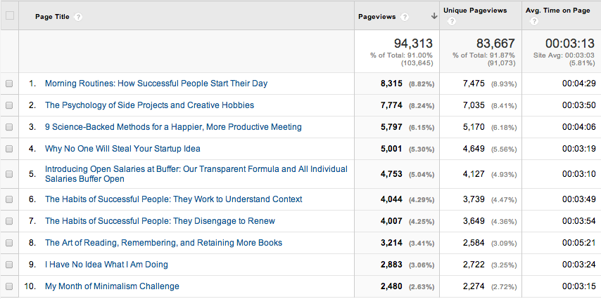 Buffer Open top 10 content July 2014