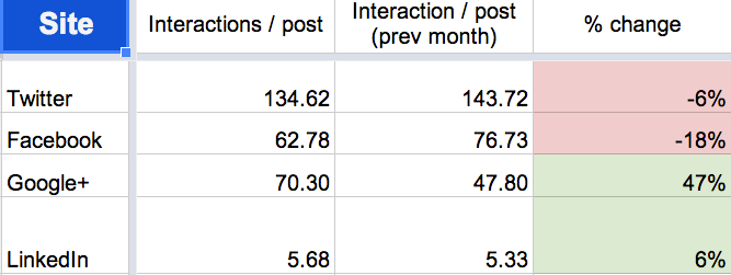 July 2014 social media interactions