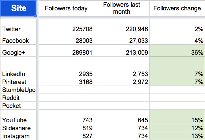 July 2014 social media followers
