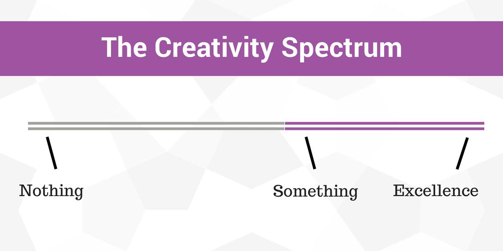 The Creativity Spectrum