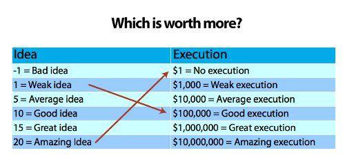 idea-to-execution