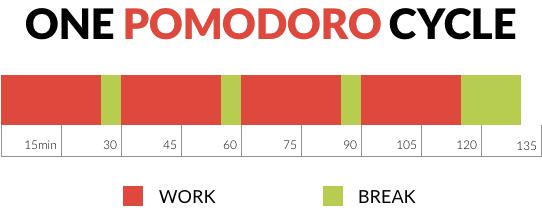 pomodoro cycle