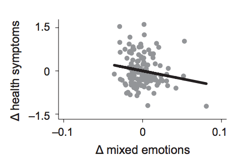 mixed-emotions-health