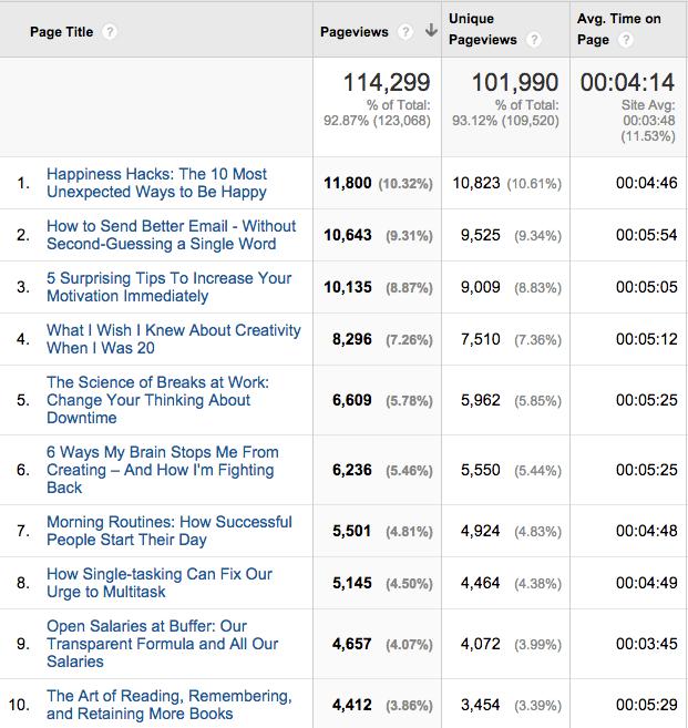August 2014 top 10 Open blog posts