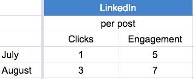 LinkedIn August 2014