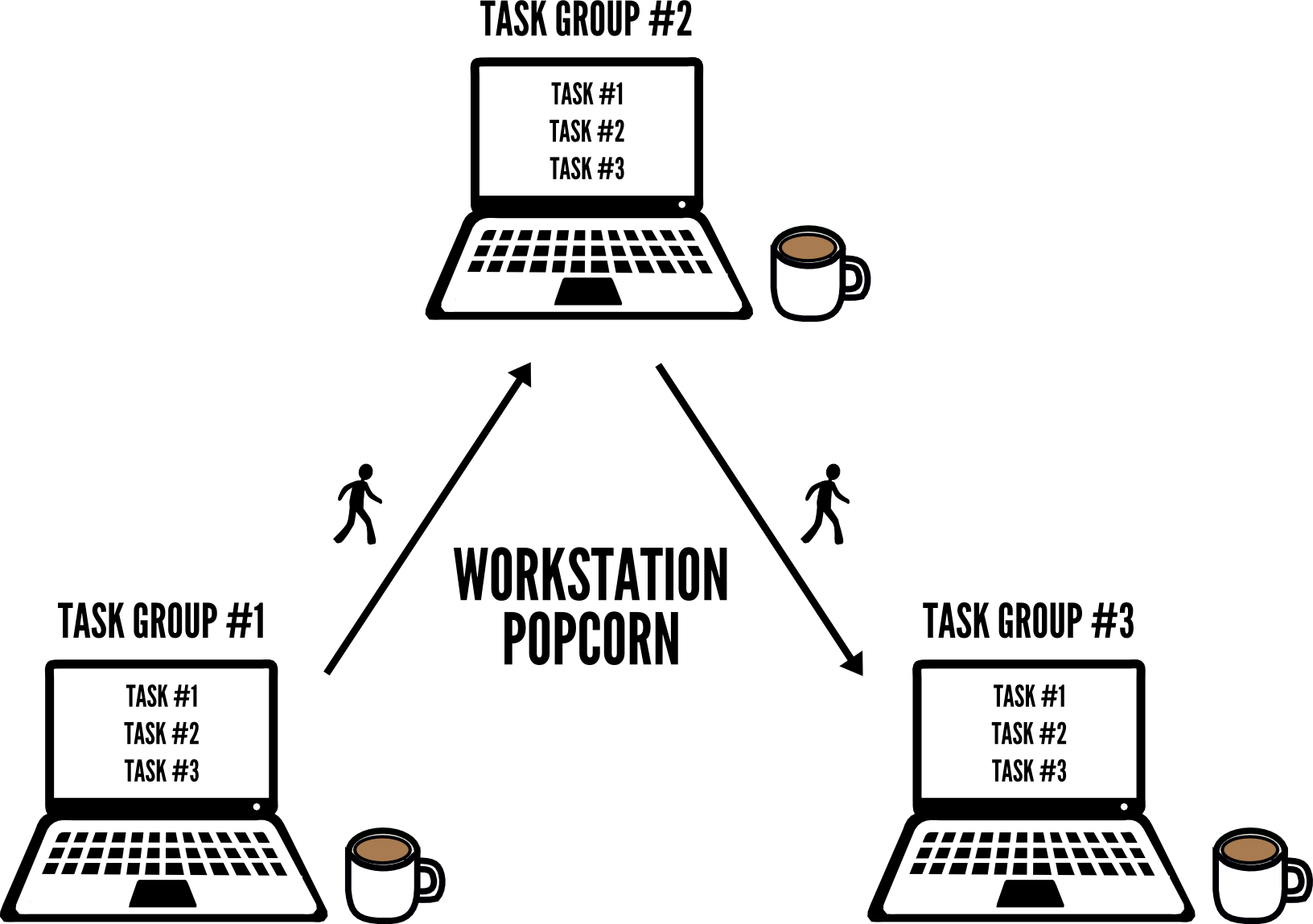 Workstation-Popcorn