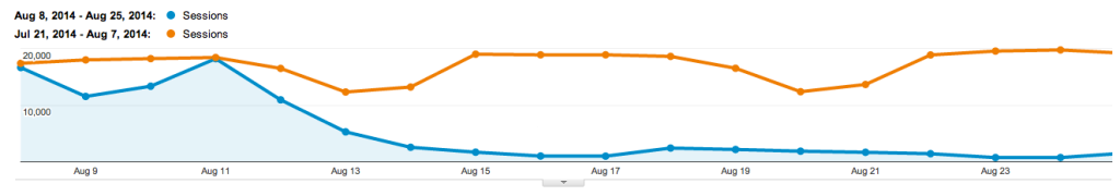 organic traffic isolated compared to past in GA