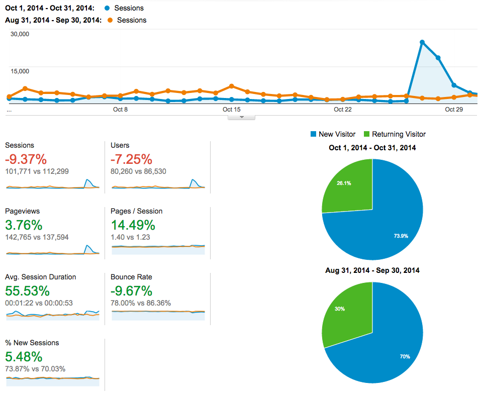 October 2014 open blog analytics