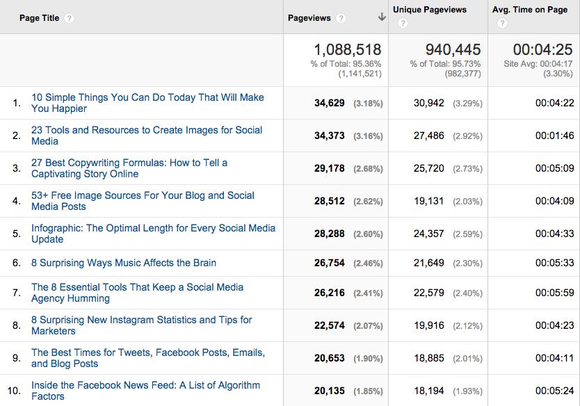 October 2014 social blog top 10 posts