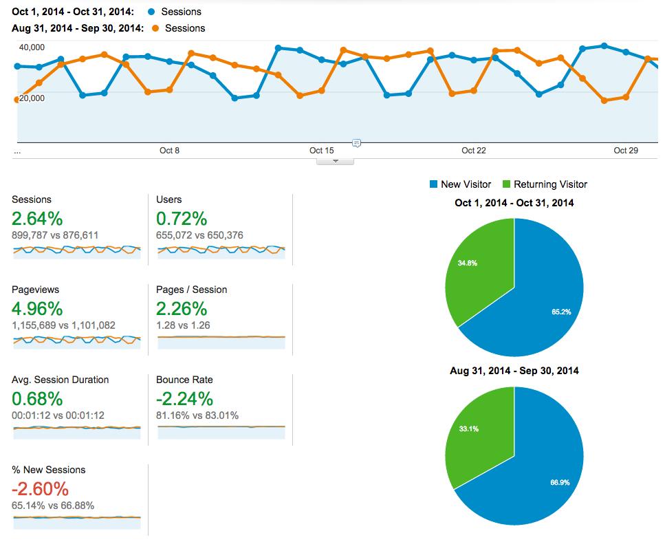 October 2014 social blog analytics