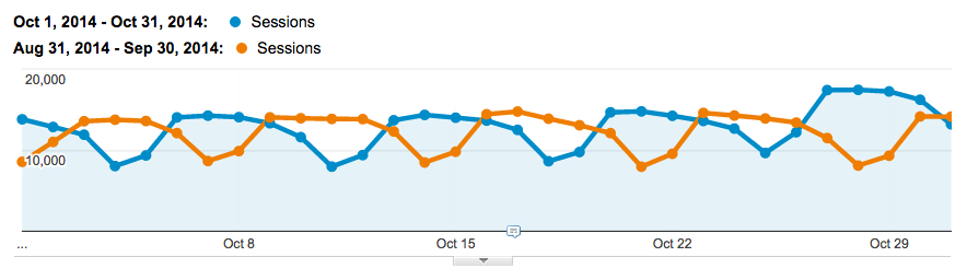 organic traffic for Sept and Oct 2014