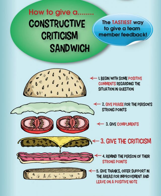 criticism sandwich