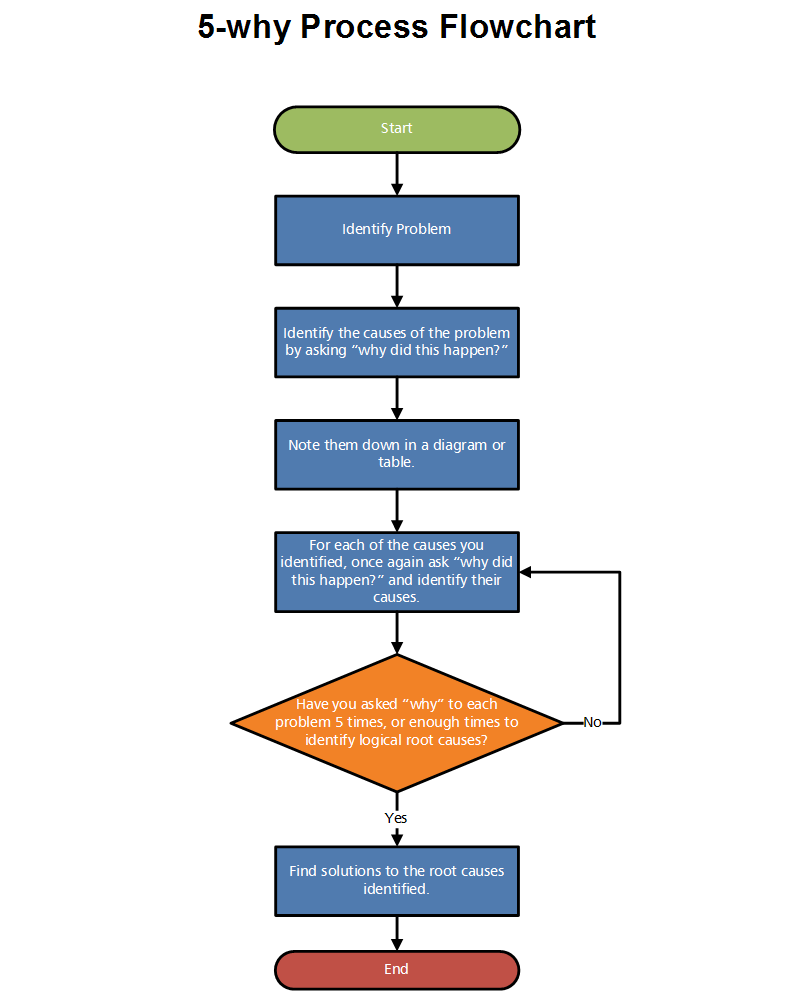 5-why Process Flowchart