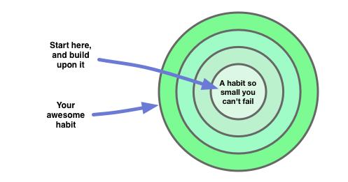 creating-habits