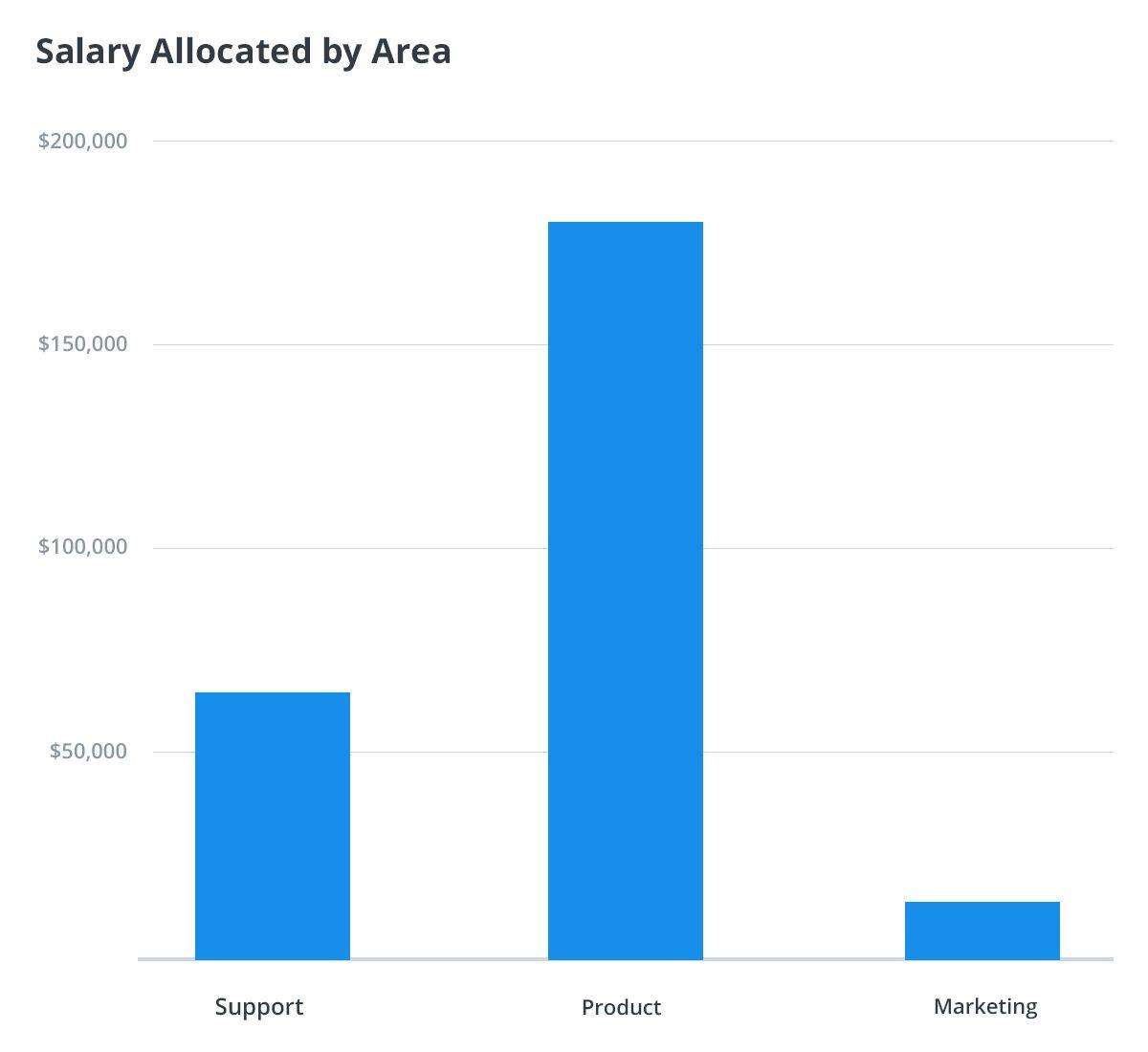 salary area