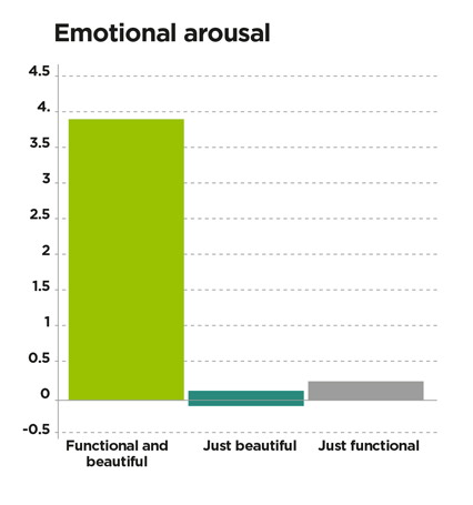 emotional arousal