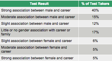 implicit association gender
