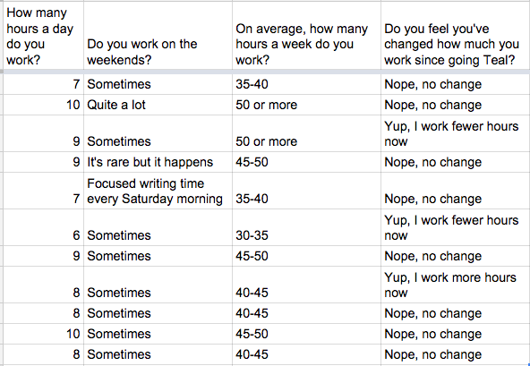 Buffer work habits survey