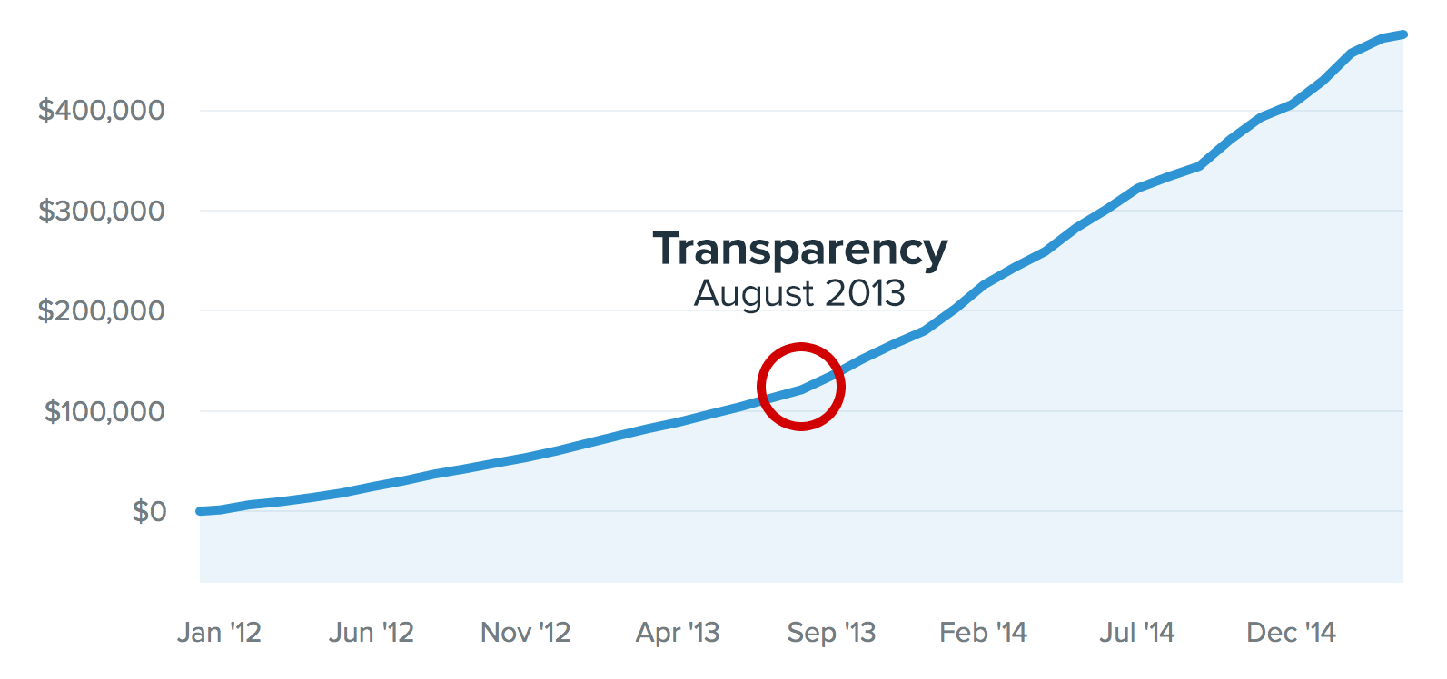 buffer_transparency