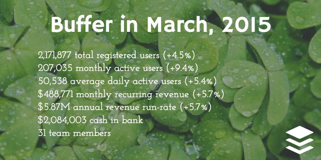 Buffer stats in March 2015