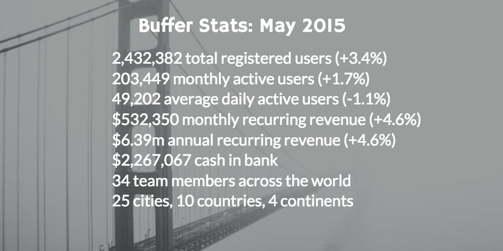 may 2015 stats
