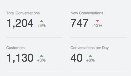 hiring conversations