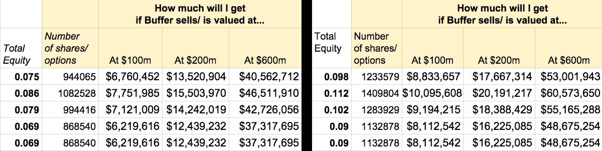 Equity comparison