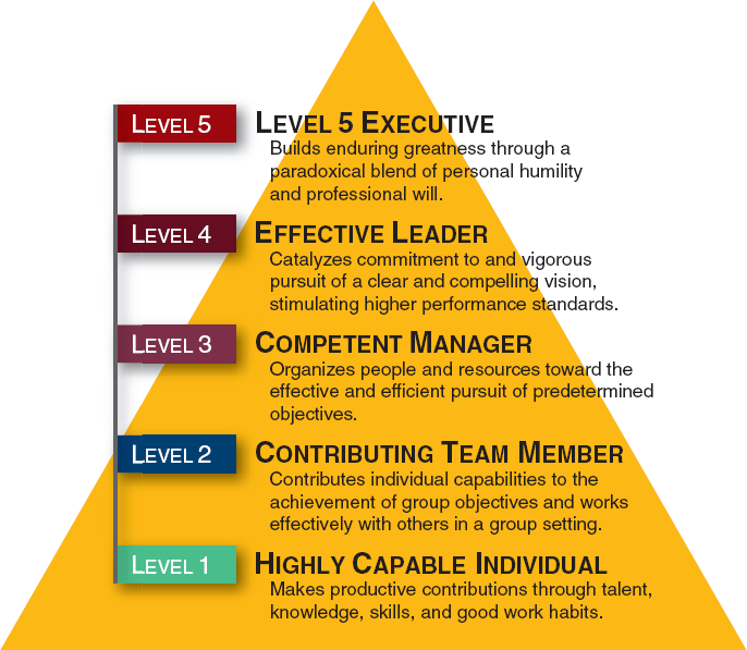 Five-Tier-Leadership-Hierarchy