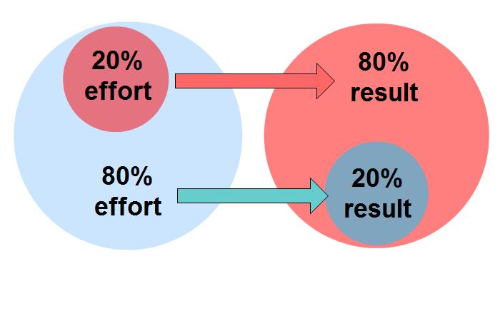 pareto-principle-for-work-80-20-rule