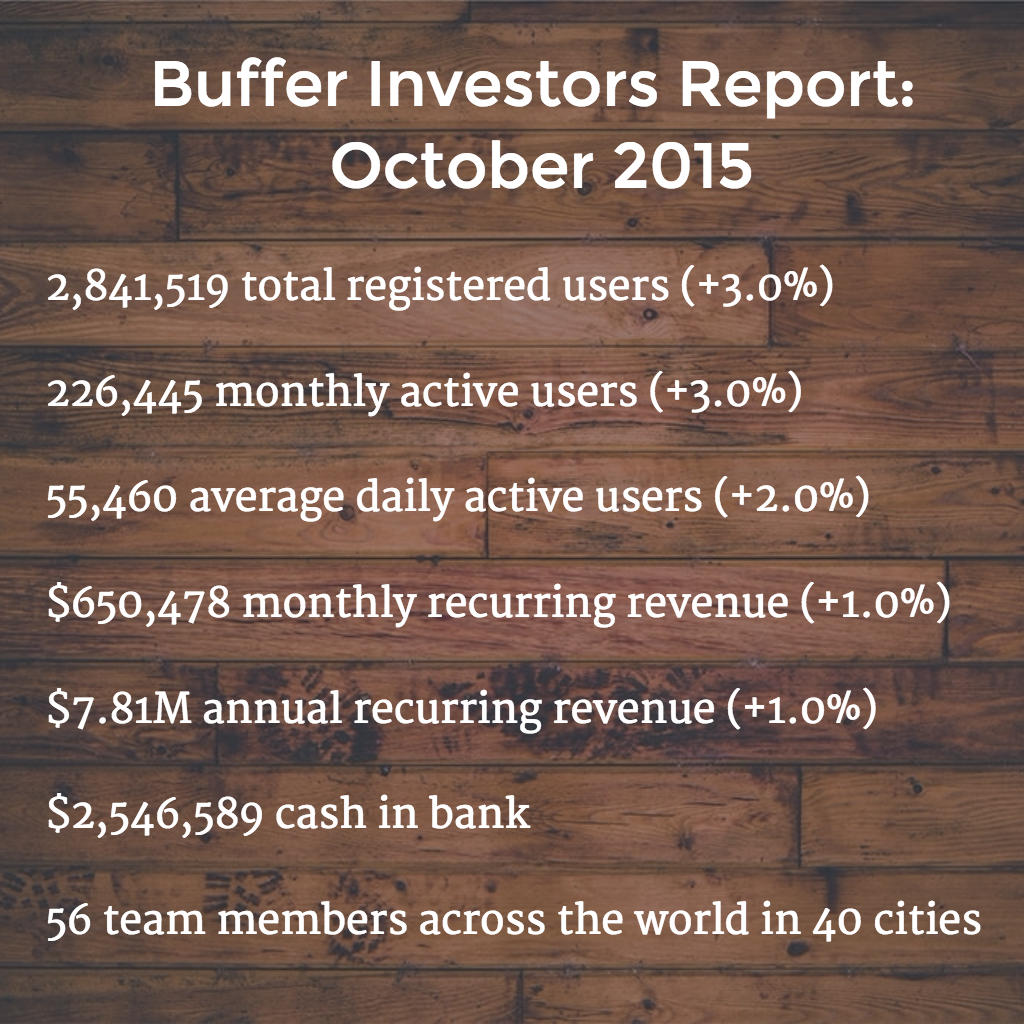 October 2015 metrics