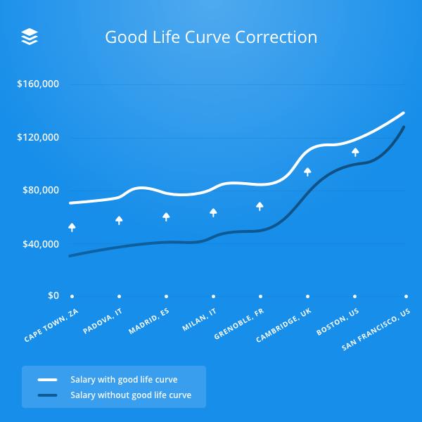 good life curve