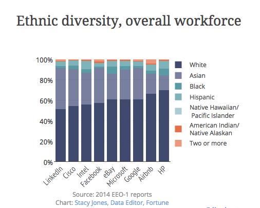 tech diversity overall