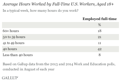 Gallup working hours