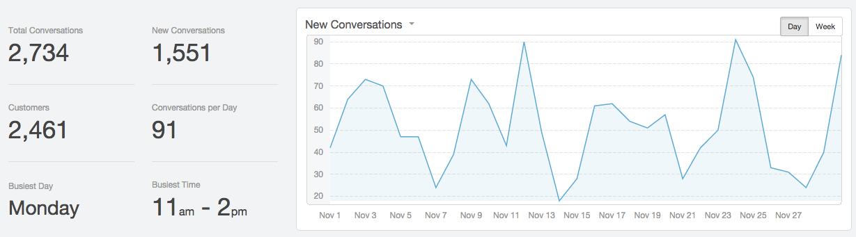 November hiring conversations chart