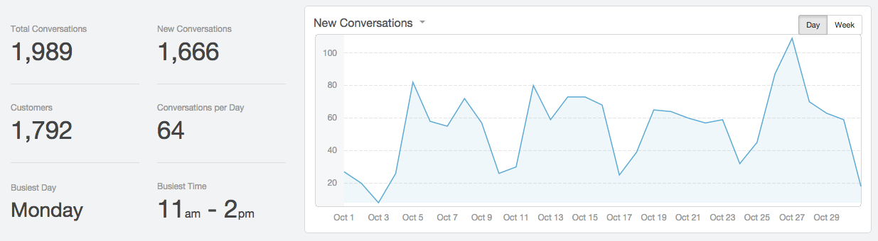 October hiring conversations chart