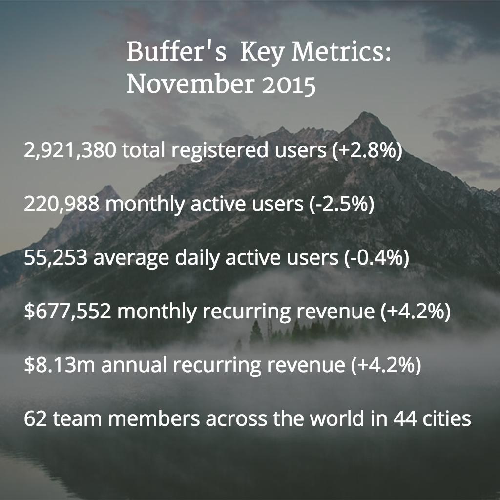 nov 2015 metrics