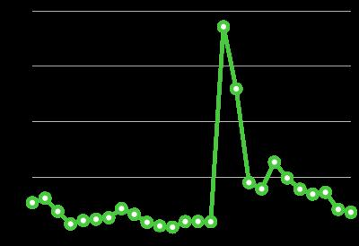 chart drop