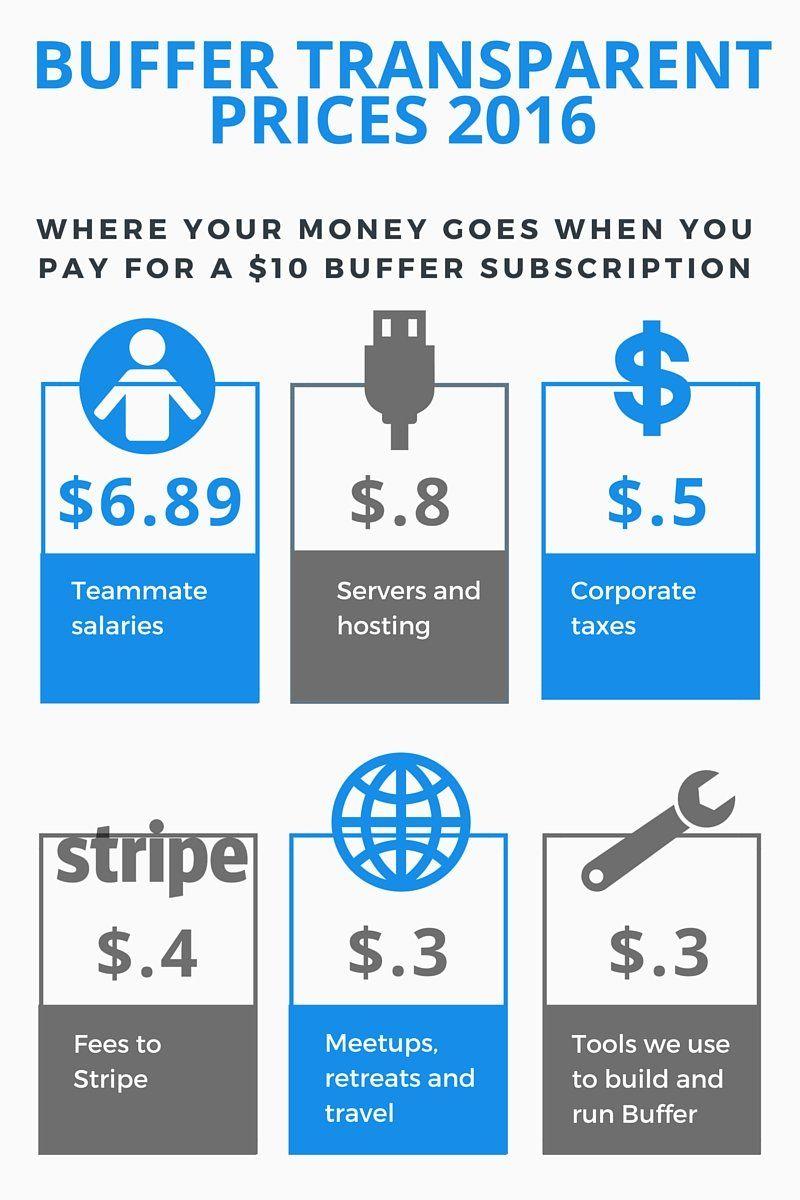 Transparent Pricing 2016