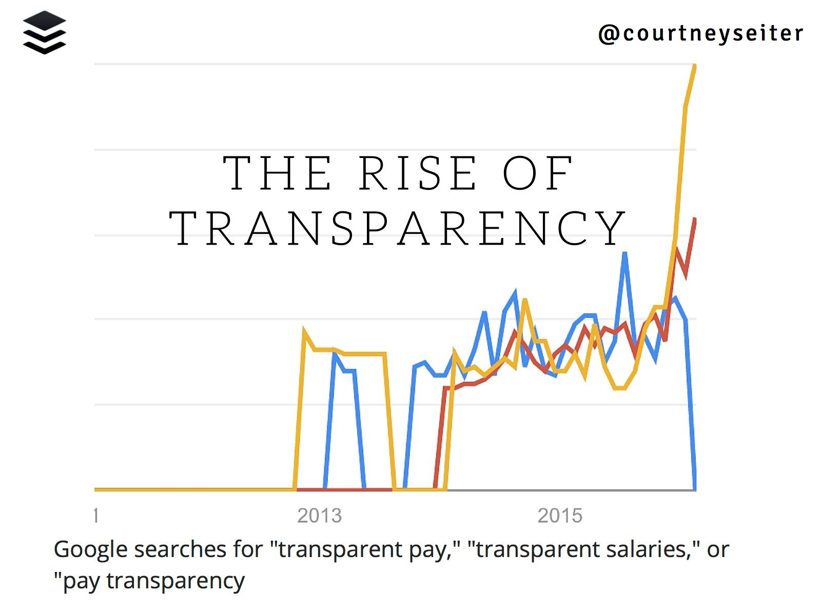 transparency searches