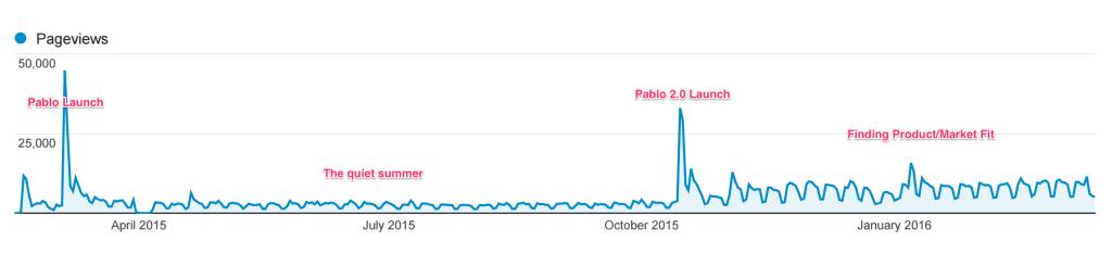 Pablo analytics