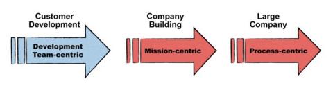 company levels