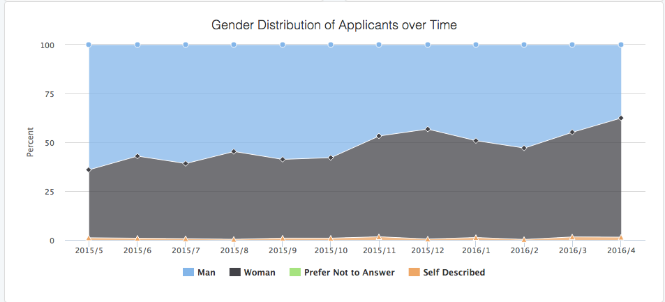 candidates by gender