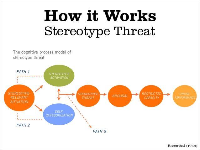 understanding-stereotypes-for-cognitive-design-15-638