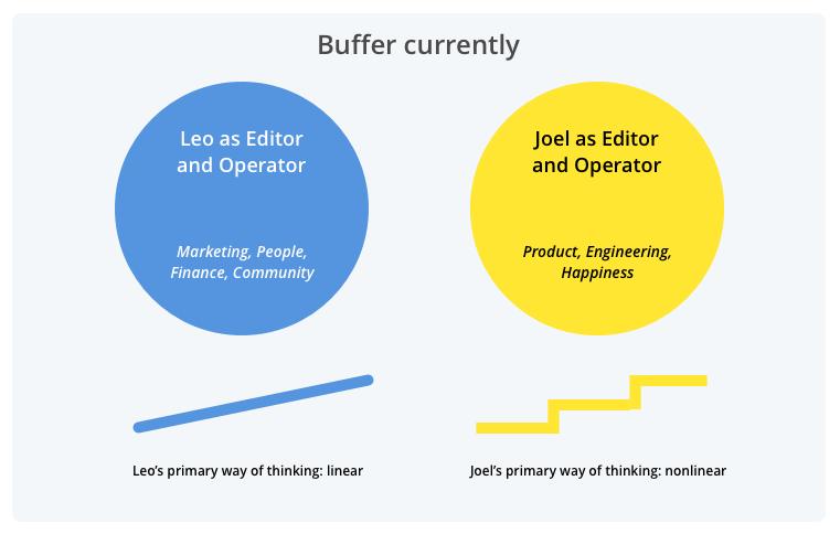 current Buffer